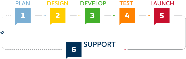 development process infographic